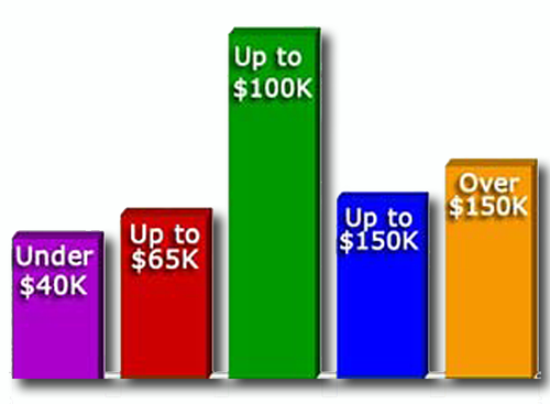 Income levels for BajaInsider readers makes them good potential customers