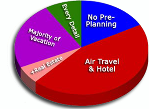 A majority of BajaInsider readers plan part or most of their vacations on the internet