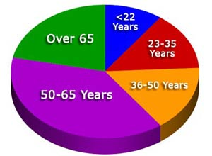 Reader Age Grouping