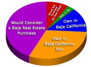 A majority of our readers own or would consider owning real estate in Baja