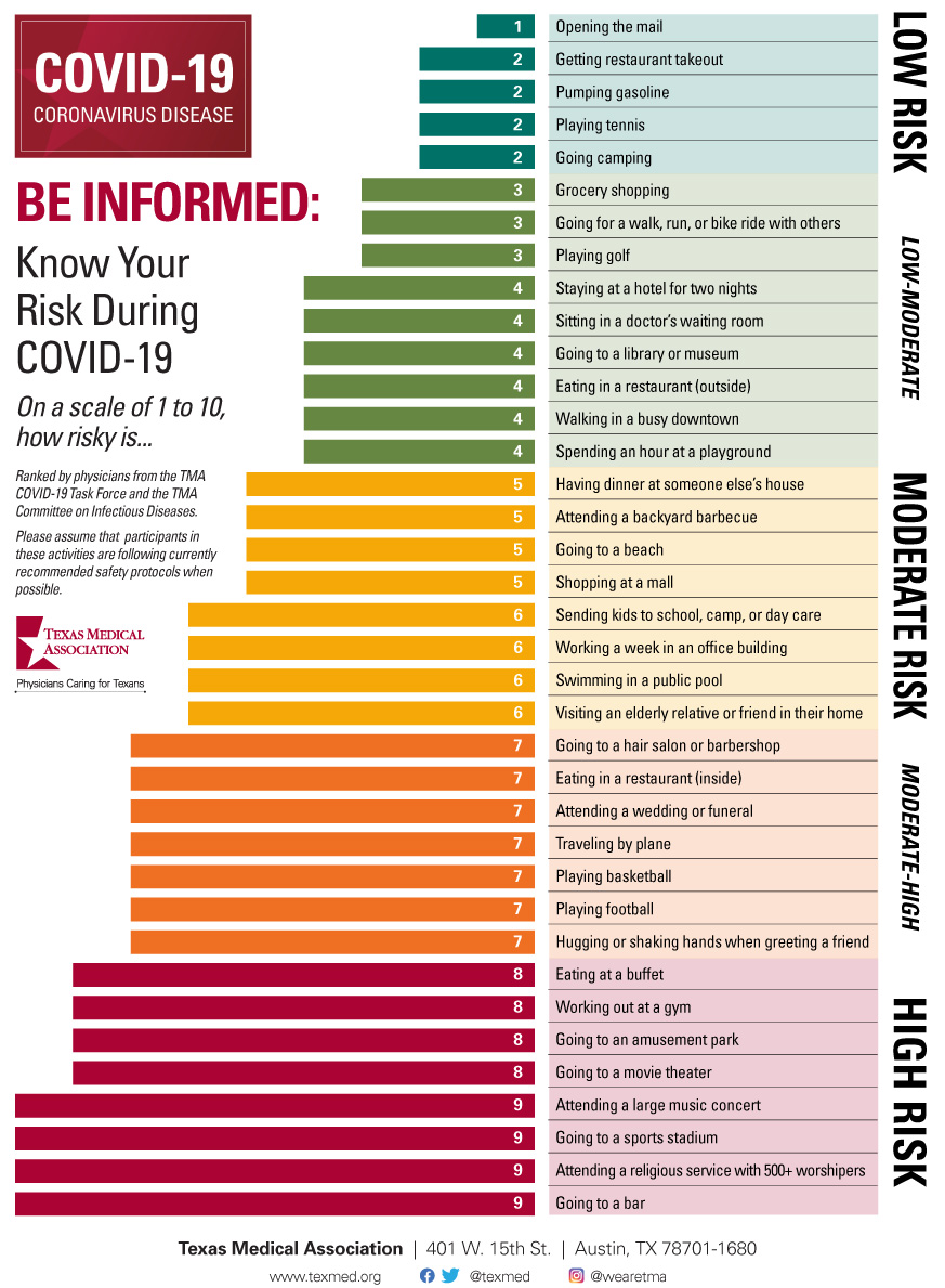 COVID-19 Activity Risk Assessment from the Texas Medical Association