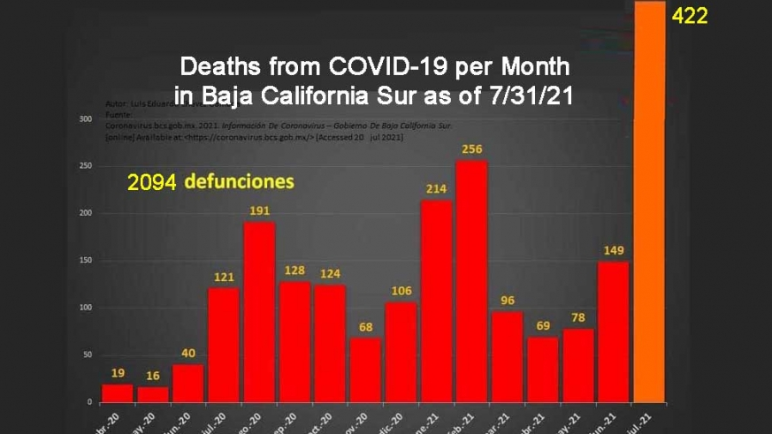 July 2021 is  the deadliest month for COVID-19 in Baja California Sur