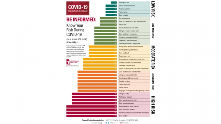 COVID-19 Risk Assessment Chart from the Texas Medical Association